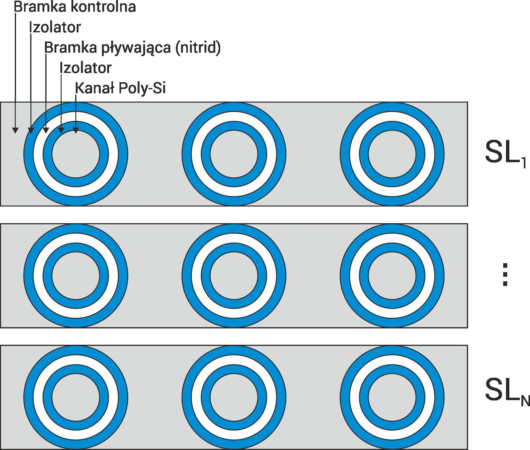 Horyzontalny widok komórek pamięci 3D