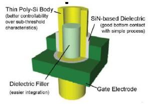 Budowa komórki pamięci 3D