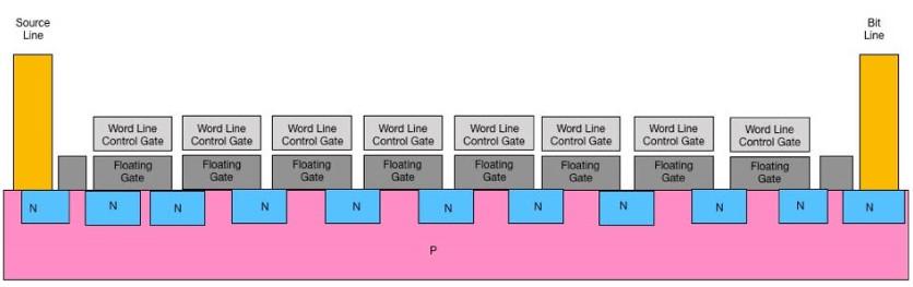 Łańcuch komórek pamięci 2D