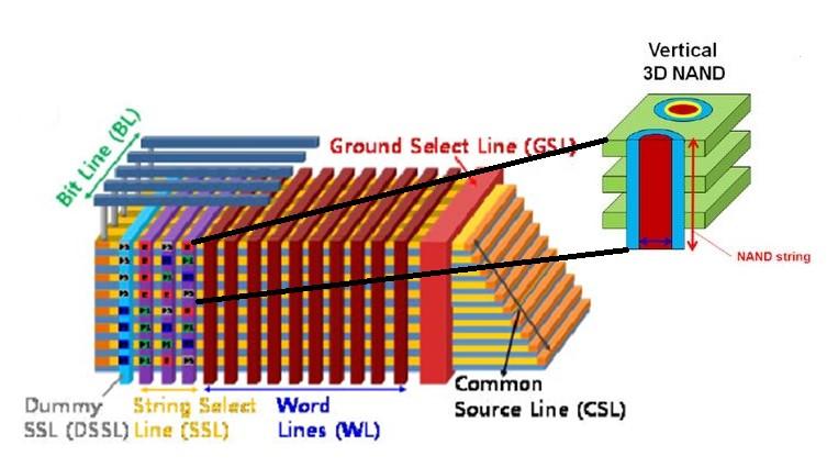 Struktura komórek pamięci 3D