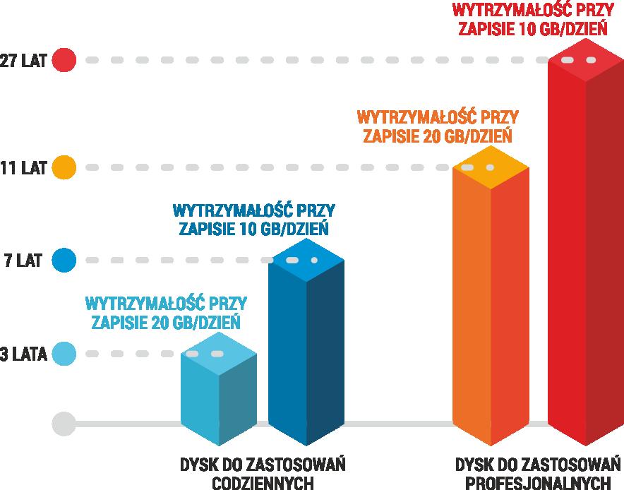 Tabela pokazująca wytrzymałość SSD