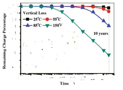 Zależność między czasem upływności a temperaturą